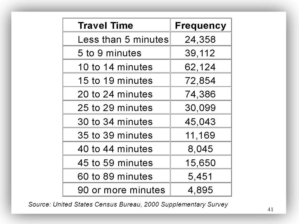 Source: United States Census Bureau, 2000 Supplementary Survey