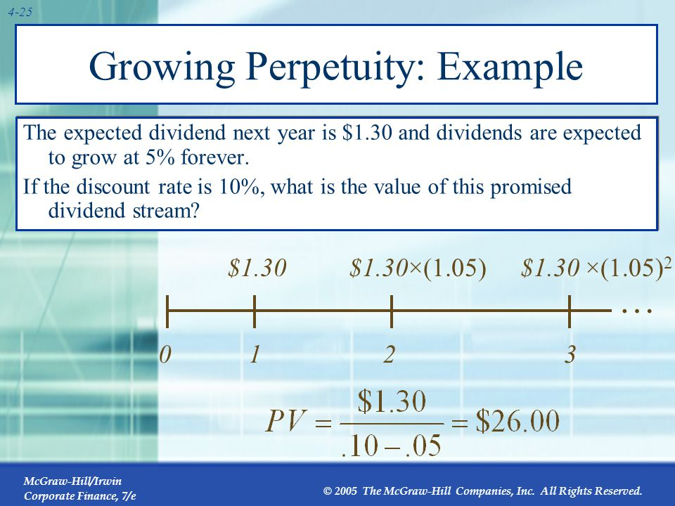 Annuity A constant stream of cash flows with a fixed maturity. 1 C 2 3