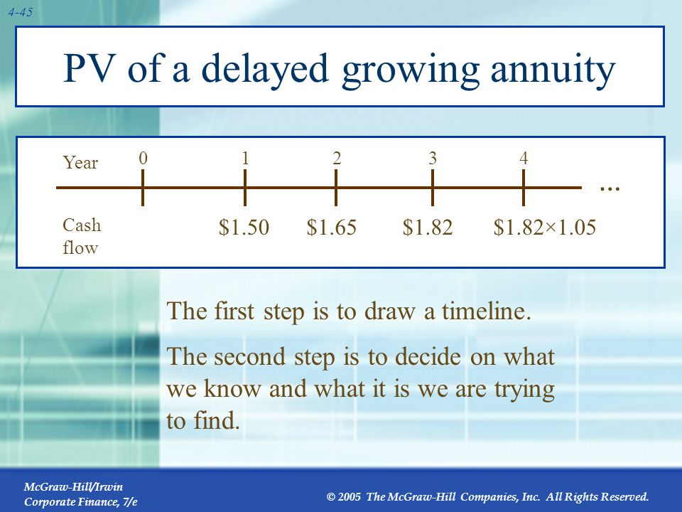 PV of a delayed growing annuity