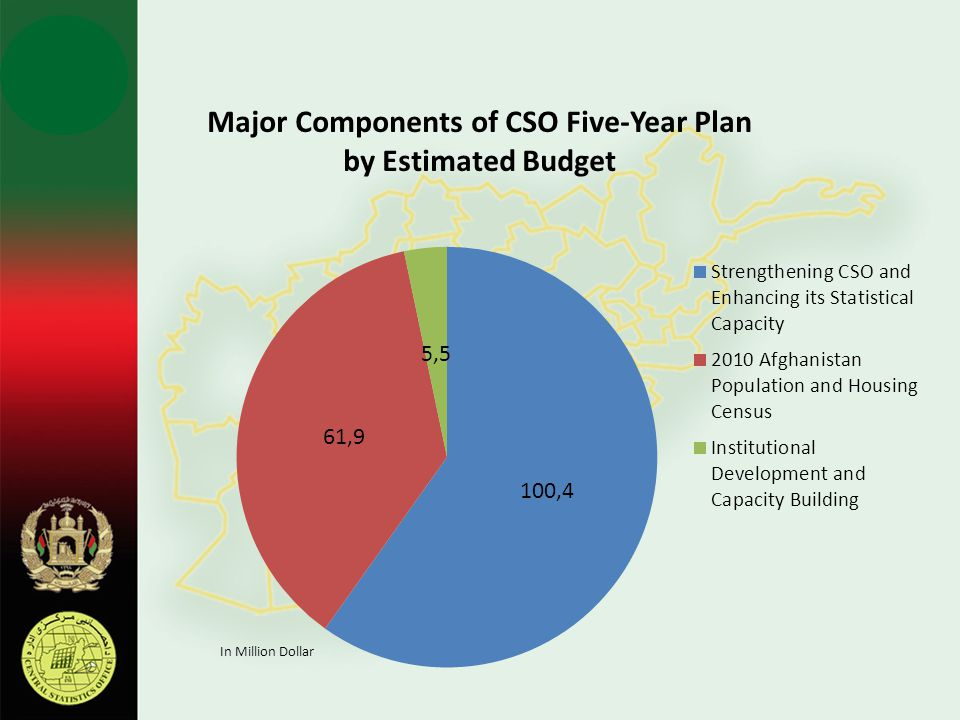 Major Components of CSO Five-Year Plan by Estimated Budget
