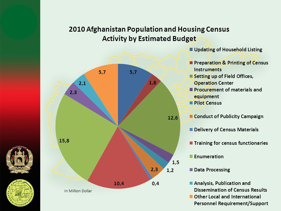 2010 Afghanistan Population and Housing Census