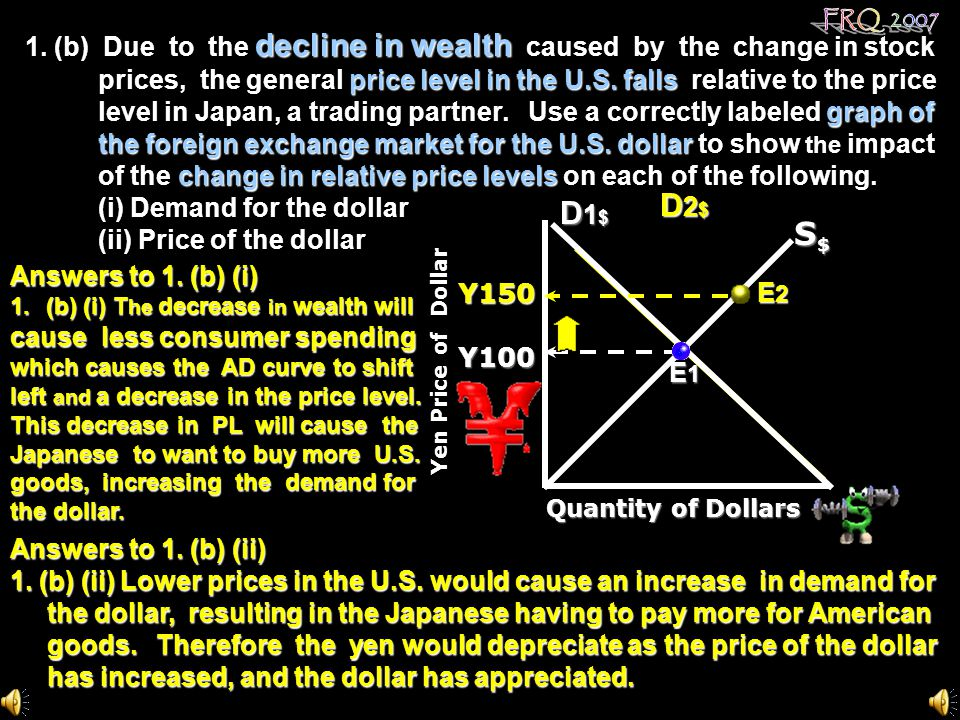 1. (b) Due to the decline in wealth caused by the change in stock prices, the general price level in the U.S. falls relative to the price level in Japan, a trading partner. Use a correctly labeled graph of the foreign exchange market for the U.S. dollar to show the impact of the change in relative price levels on each of the following. (i) Demand for the dollar (ii) Price of the dollar