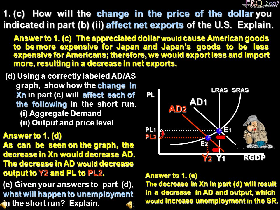FRQ 2007 1. (c) How will the change in the price of the dollar you indicated in part (b) (ii) affect net exports of the U.S. Explain.