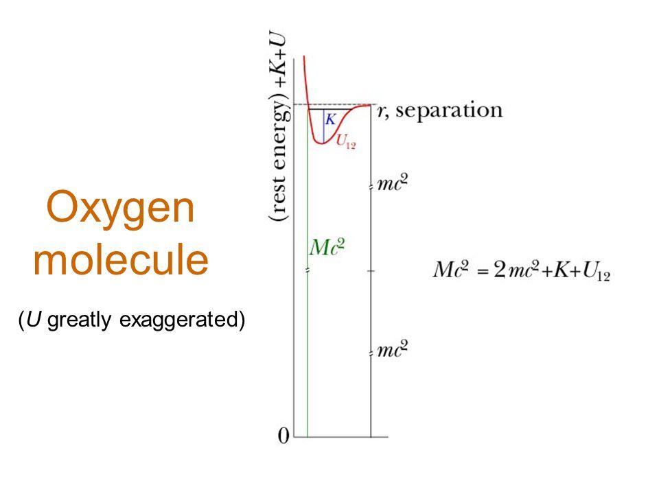 Oxygen molecule (U greatly exaggerated)