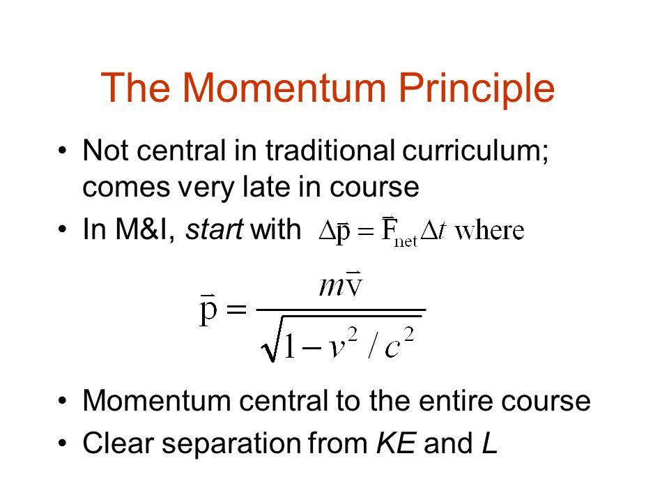 The Momentum Principle