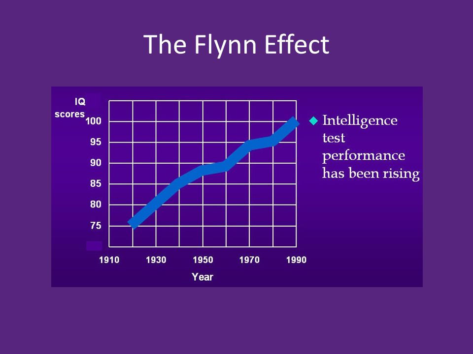 The Flynn Effect
