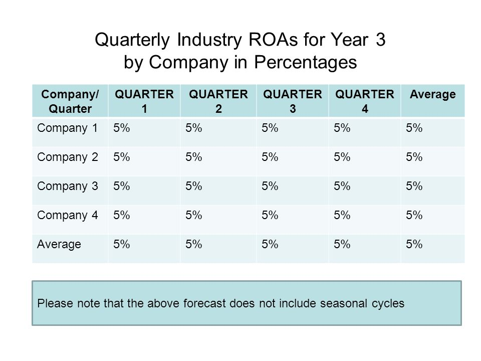 Quarterly Industry ROAs for Year 3 by Company in Percentages