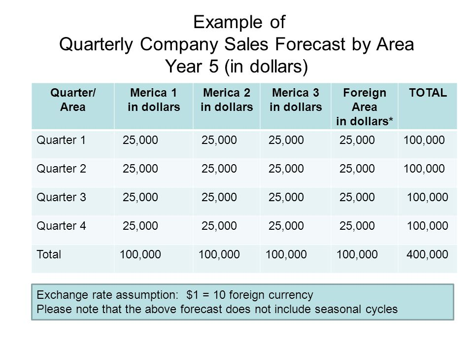 Example of Quarterly Company Sales Forecast by Area Year 5 (in dollars)