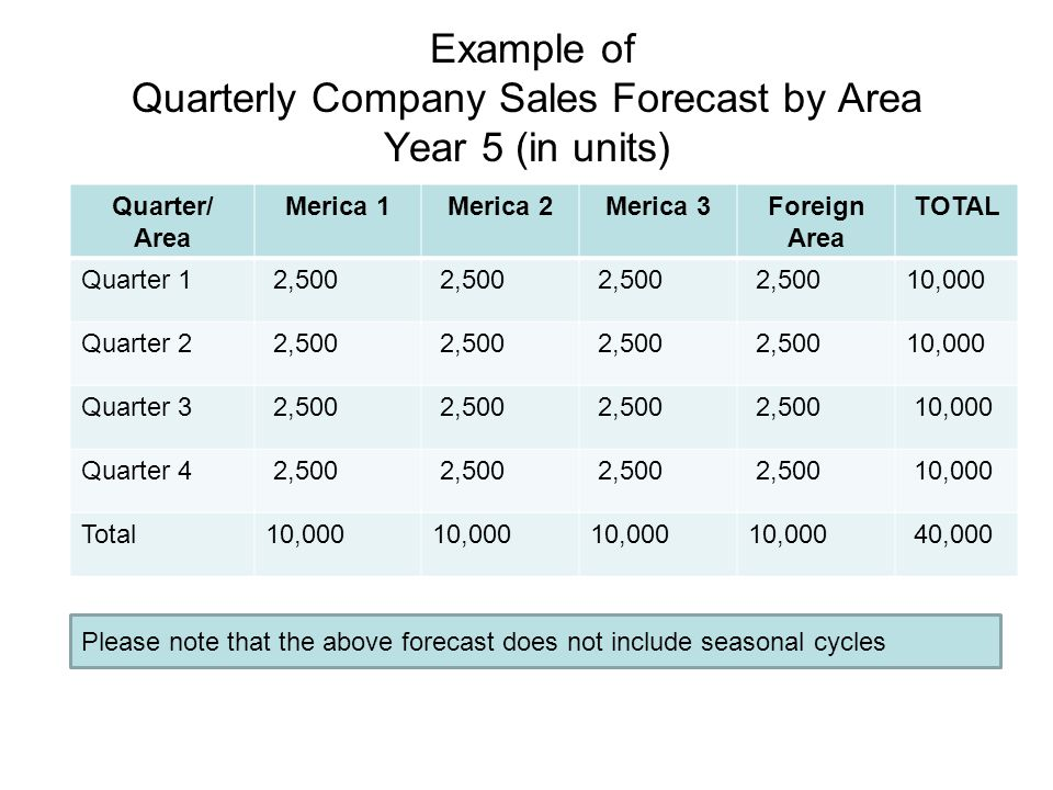 Example of Quarterly Company Sales Forecast by Area Year 5 (in units)