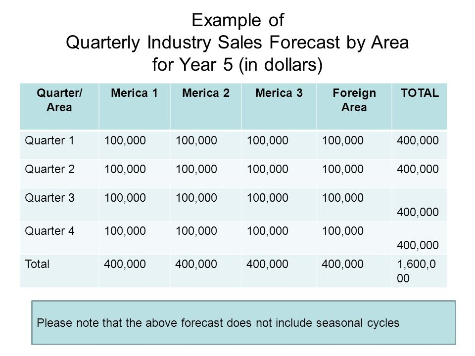 Example of Quarterly Industry Sales Forecast by Area for Year 5 (in dollars)