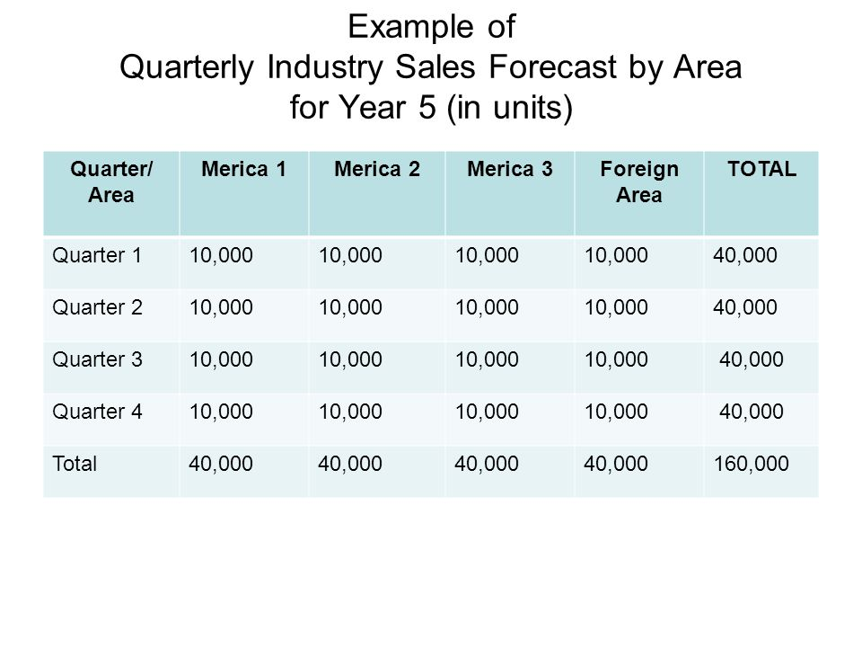 Example of Quarterly Industry Sales Forecast by Area for Year 5 (in units)