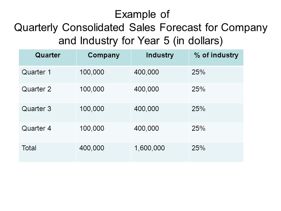 Example of Quarterly Consolidated Sales Forecast for Company and Industry for Year 5 (in dollars)