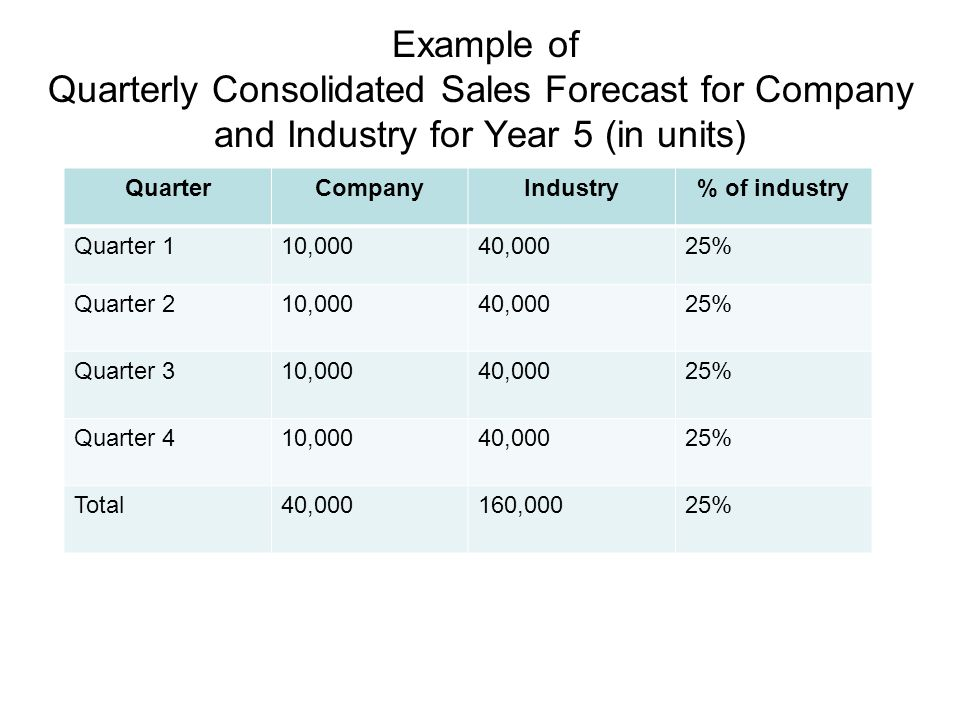 Example of Quarterly Consolidated Sales Forecast for Company and Industry for Year 5 (in units)
