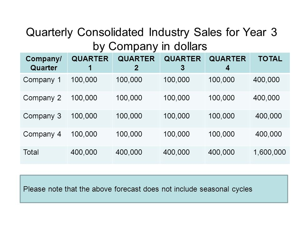 Quarterly Consolidated Industry Sales for Year 3 by Company in dollars