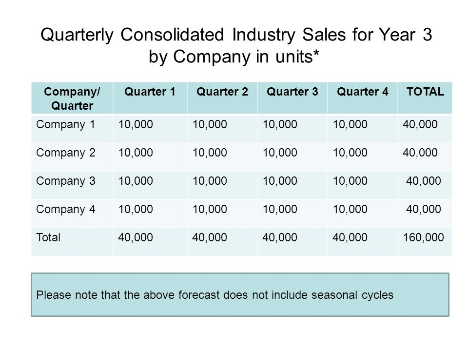 Quarterly Consolidated Industry Sales for Year 3 by Company in units*