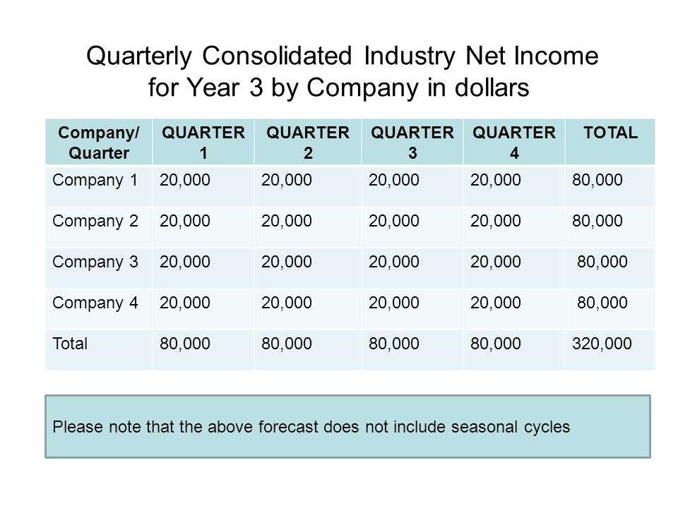 Quarterly Consolidated Industry Net Income for Year 3 by Company in dollars