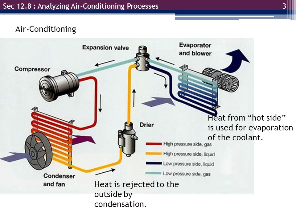 Heat from hot side is used for evaporation of the coolant.