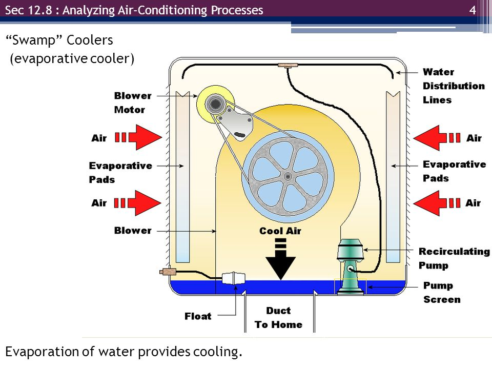 Evaporation of water provides cooling.