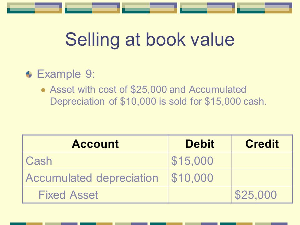 Selling at book value Example 9: Account Debit Credit Cash $15,000