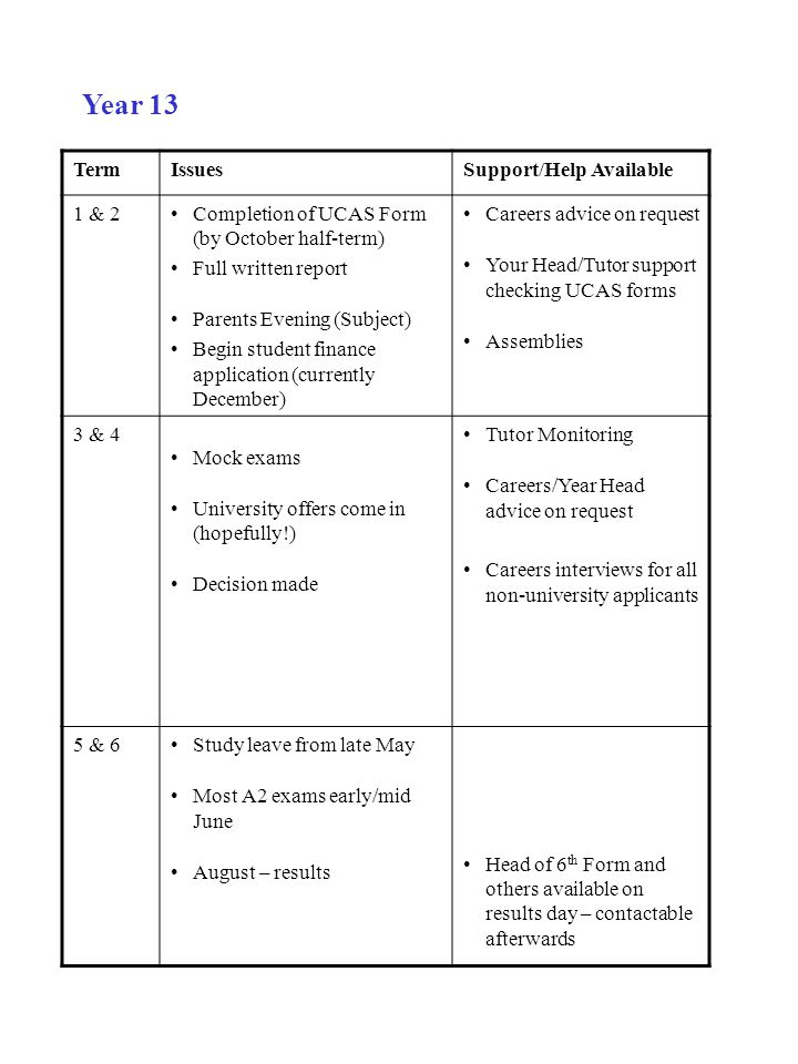 Year 13 Term Issues Support/Help Available 1 & 2
