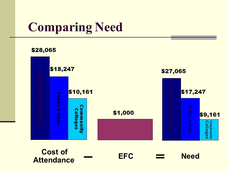 Comparing Need Cost of EFC Need Attendance $28,065 $18,247 $27,065