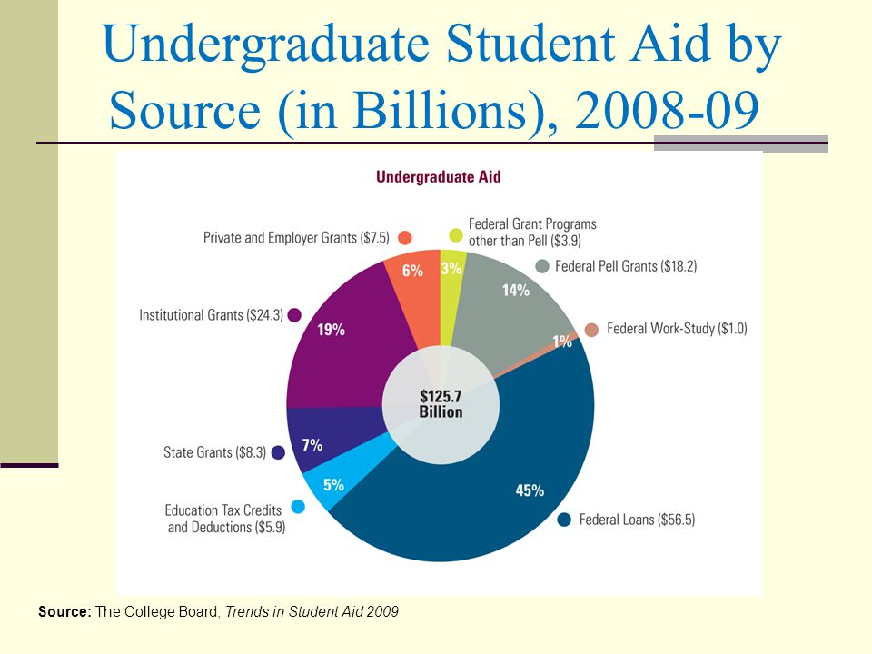 Undergraduate Student Aid by Source (in Billions), 2008-09