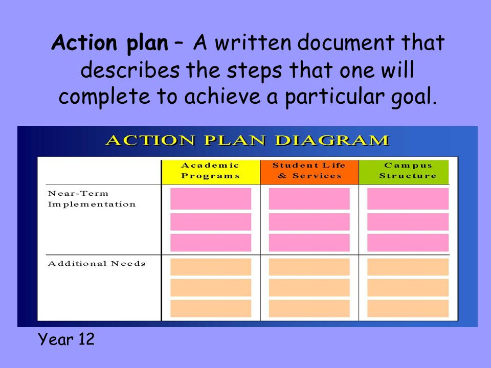 Action plan – A written document that describes the steps that one will complete to achieve a particular goal.