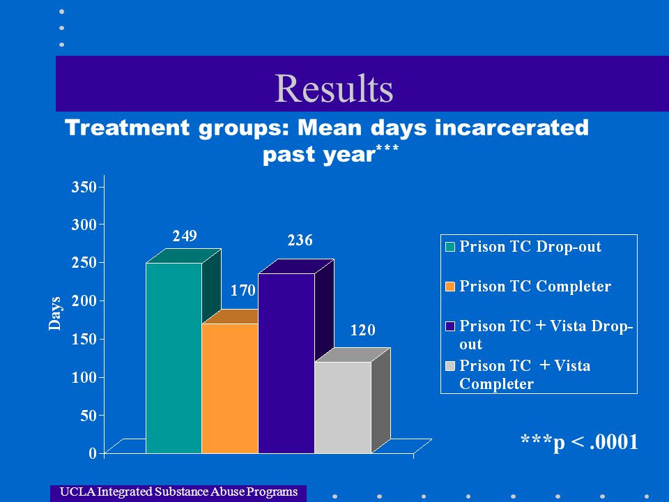 Results Treatment groups: Mean days incarcerated past year***