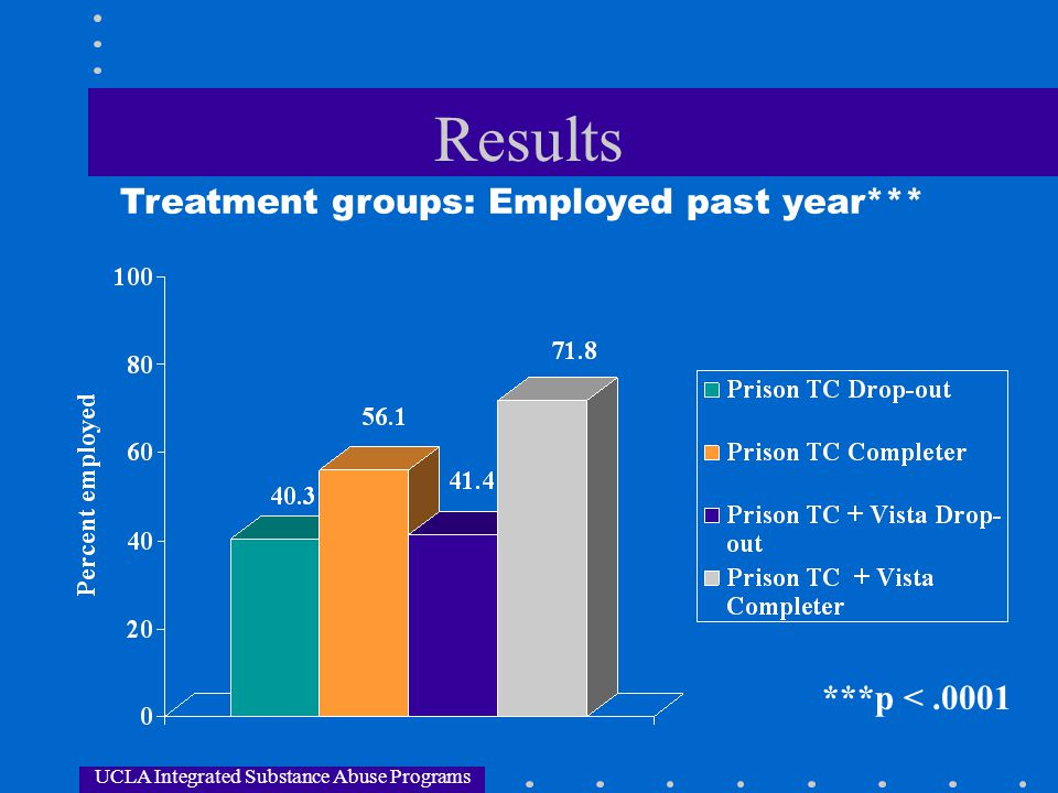 Results Treatment groups: Employed past year*** ***p < .0001