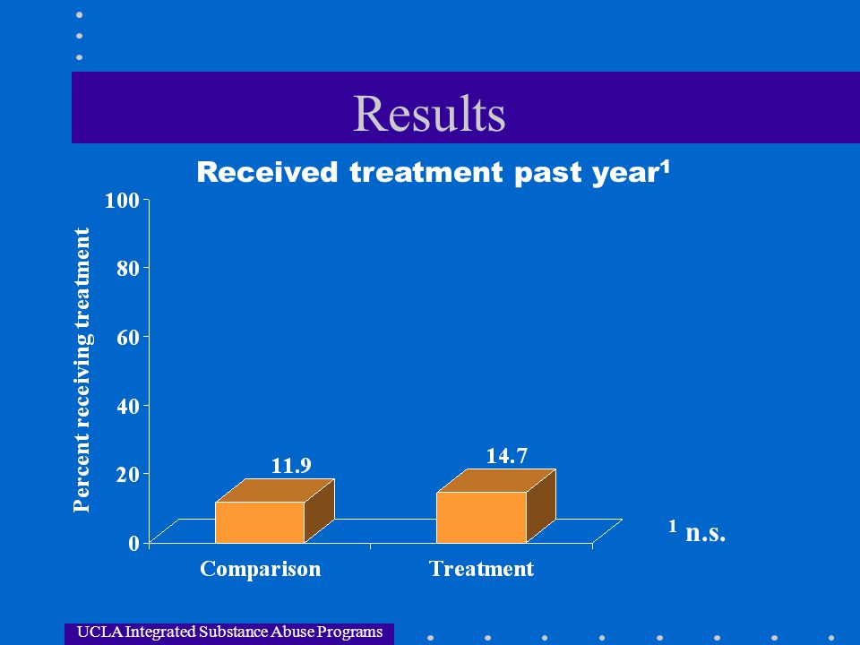 Results Received treatment past year1 1 n.s.