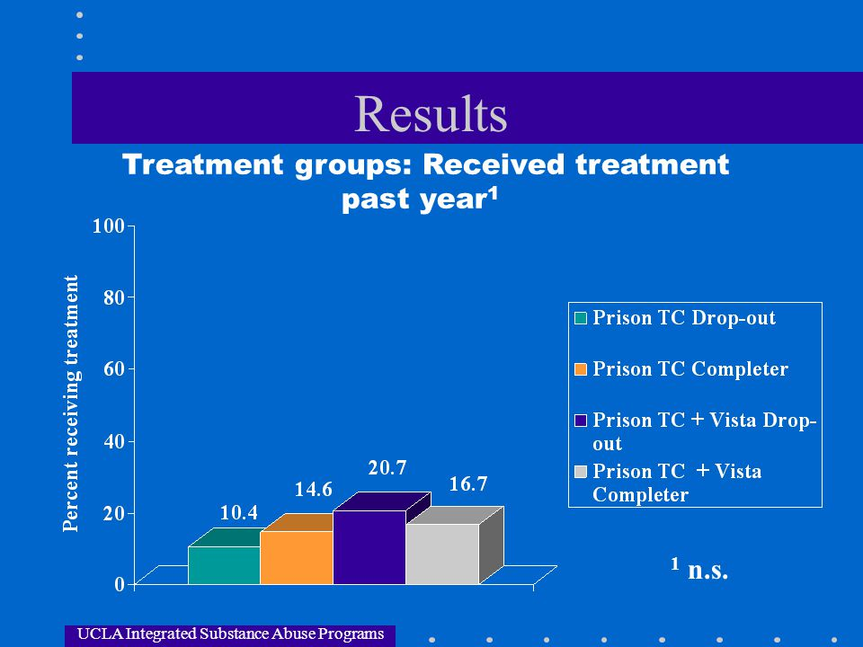 Results Treatment groups: Received treatment past year1 1 n.s.