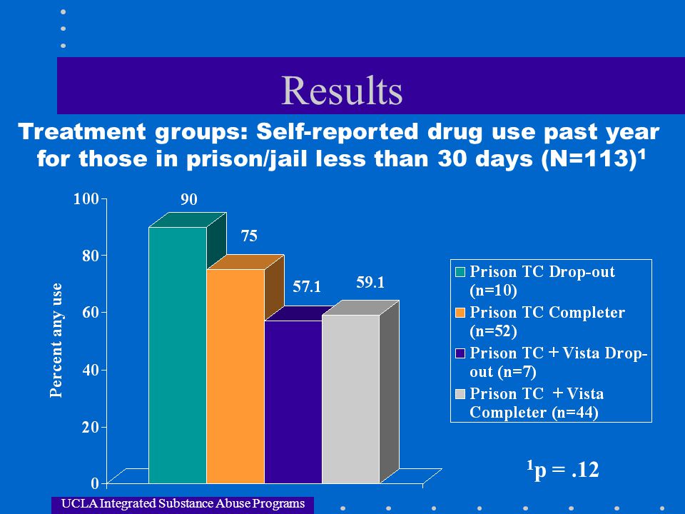 Results Treatment groups: Self-reported drug use past year