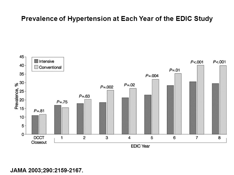 Prevalence of Hypertension at Each Year of the EDIC Study
