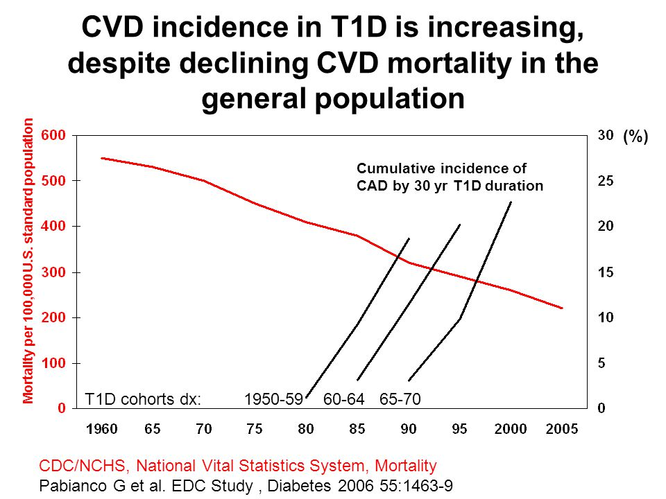 CVD incidence in T1D is increasing, despite declining CVD mortality in the general population