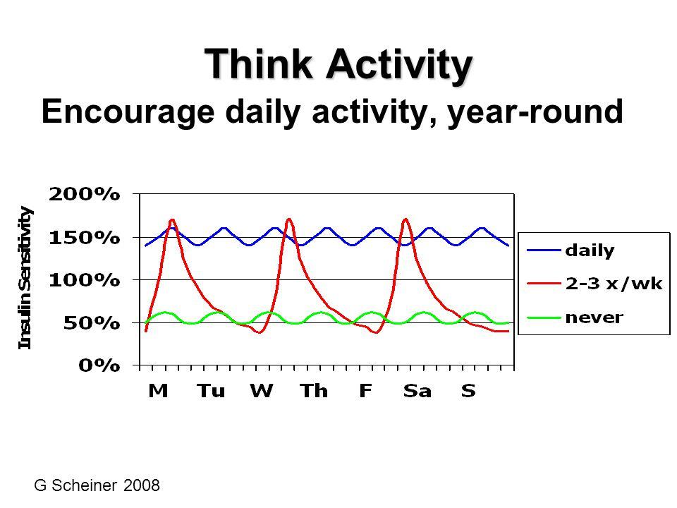Think Activity Encourage daily activity, year-round G Scheiner 2008