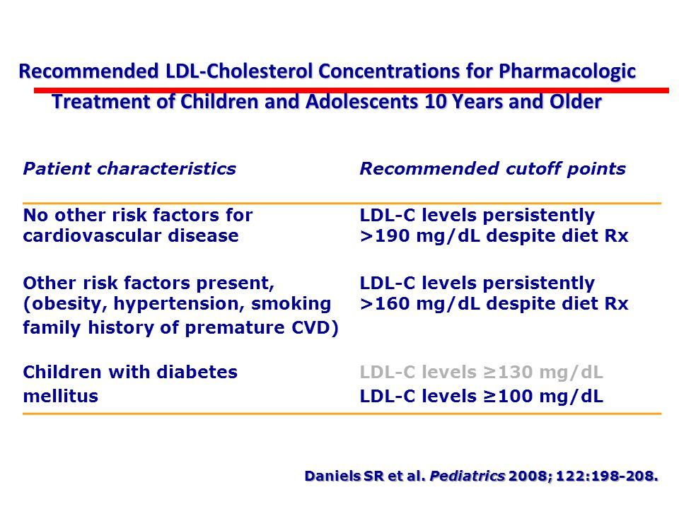 Recommended LDL-Cholesterol Concentrations for Pharmacologic Treatment of Children and Adolescents 10 Years and Older