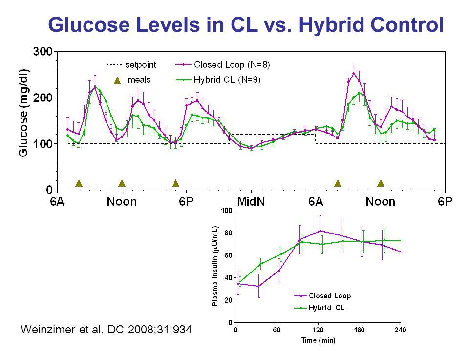 Glucose Levels in CL vs. Hybrid Control