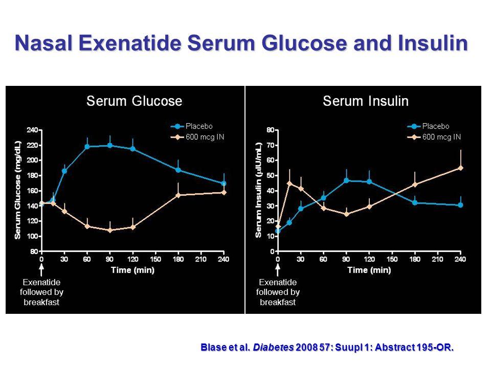 Nasal Exenatide Serum Glucose and Insulin