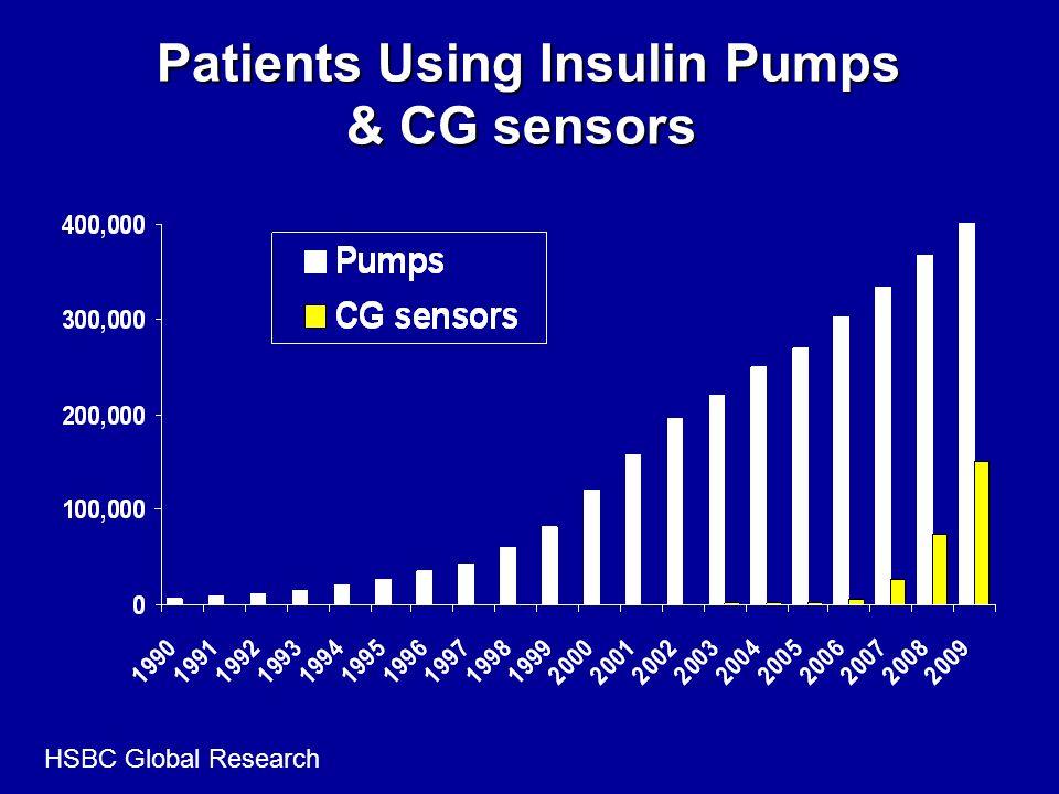 Patients Using Insulin Pumps & CG sensors