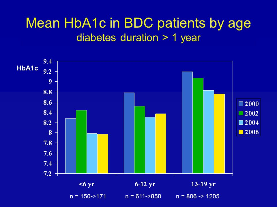 Mean HbA1c in BDC patients by age diabetes duration > 1 year