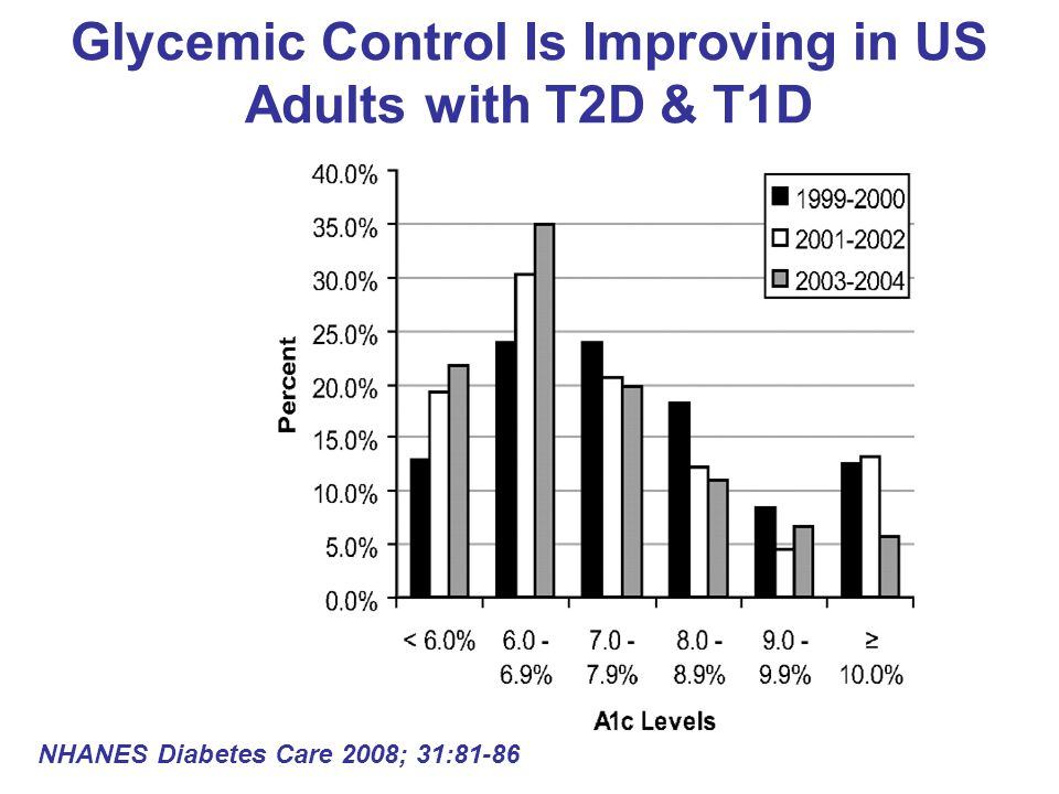 Glycemic Control Is Improving in US Adults with T2D & T1D