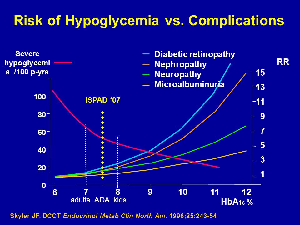 Risk of Hypoglycemia vs. Complications