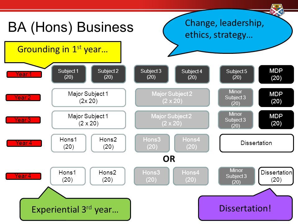 BA (Hons) Business Change, leadership, ethics, strategy…