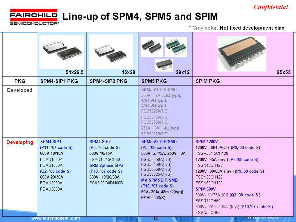 Line-up of SPM4, SPM5 and SPIM