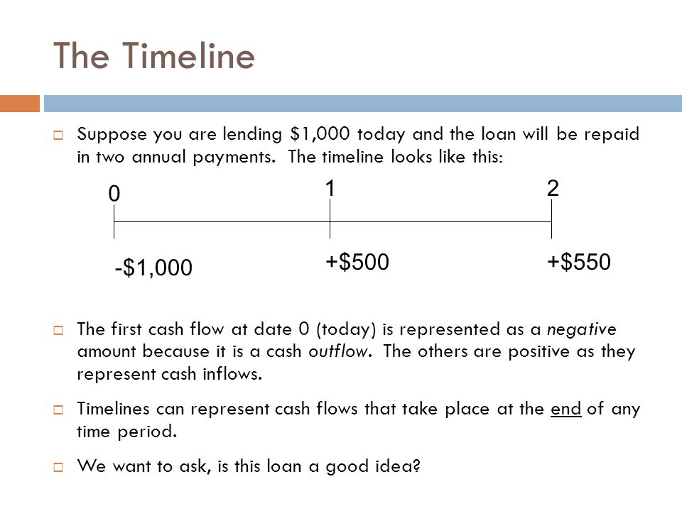 The Timeline Suppose you are lending $1,000 today and the loan will be repaid in two annual payments. The timeline looks like this: