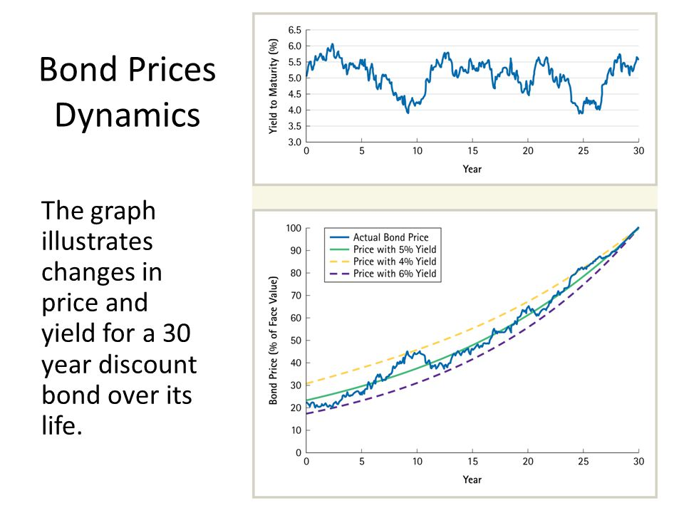 Bond Prices Dynamics The graph illustrates changes in price and yield for a 30 year discount bond over its life.