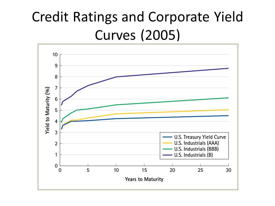 Credit Ratings and Corporate Yield Curves (2005)