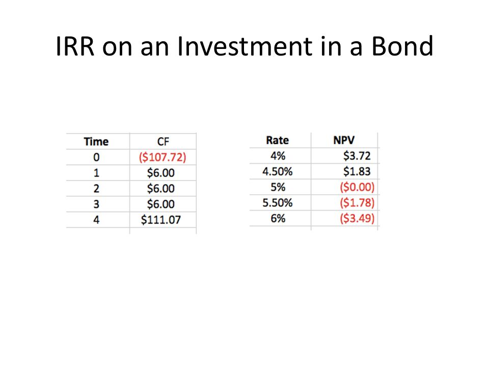 IRR on an Investment in a Bond