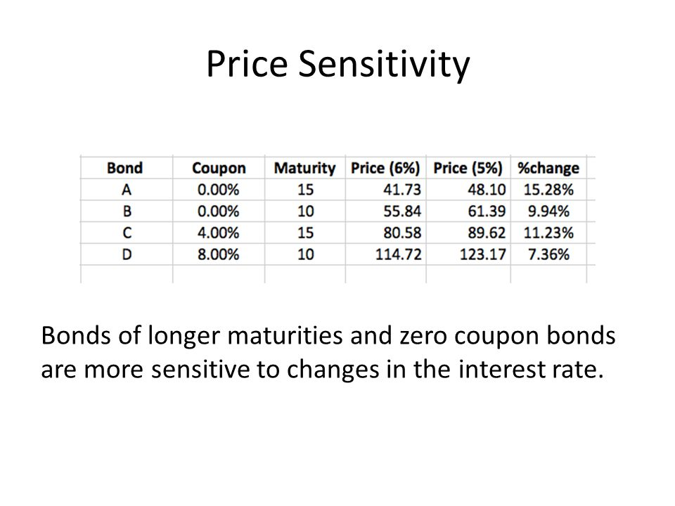 Price Sensitivity Bonds of longer maturities and zero coupon bonds are more sensitive to changes in the interest rate.