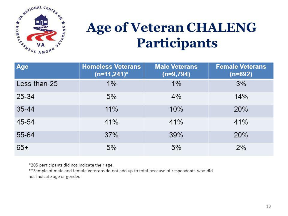 Age of Veteran CHALENG Participants